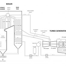 Schematic cross-section of generating core of 1960s power station